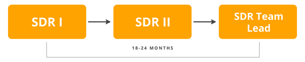 SDR-Track-Diagram